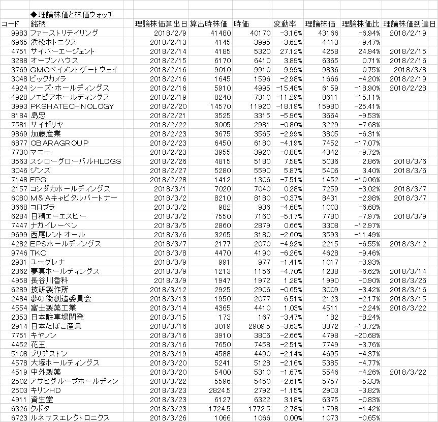 ルネサス エレクトロニクス 株価